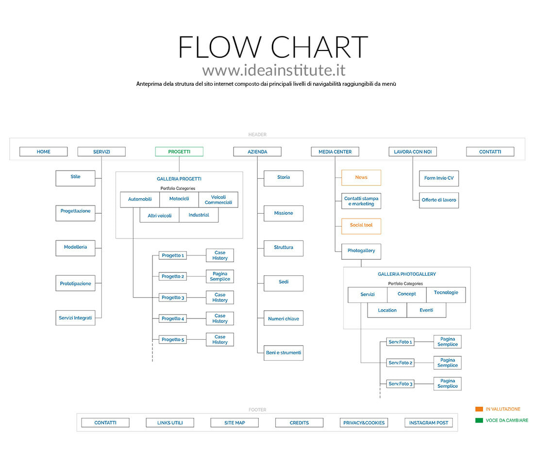 Flow Chart Website Idea Institute